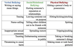 Bullying Definitions Chart